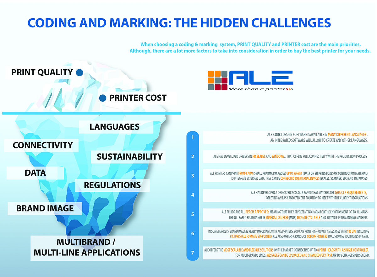 Hidden challenges of coding and marking system purchase - iceberg visual